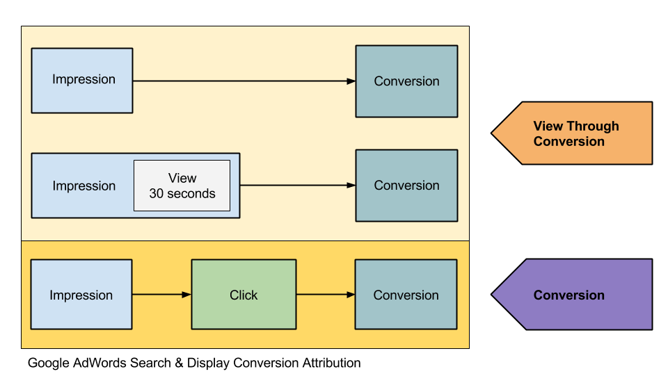 AdWords Search and Display conversion attribution